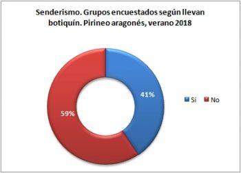 Senderismo. Grupos encuestados según llevan botiquín. Pirineo Aragonés, verano 2018