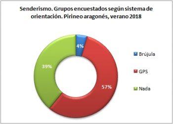 Senderismo. Grupos encuestados según llevan brújula o GPS. Pirineo Aragonés, verano 2018