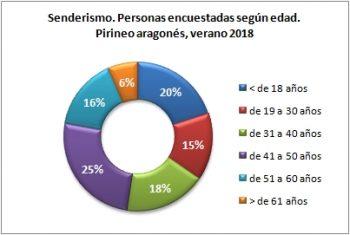 Senderismo. Personas encuestadas según edad. Pirineo Aragonés, verano 2018