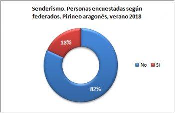 Senderismo. Personas encuestadas según están federadas. Pirineo Aragonés, verano 2018