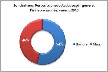 Senderismo. Personas encuestadas según género. Pirineo Aragonés, verano 2018