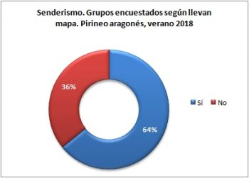 Senderismo. Grupos encuestados según llevan mapa. Pirineo Aragonés, verano 2018