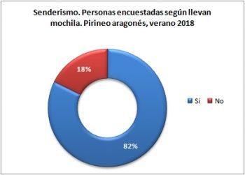 Senderismo. Personas encuestadas según llevan mochila. Pirineo Aragonés, verano 2018