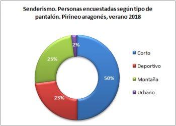 Senderismo. Personas encuestadas según tipo de pantalón. Pirineo Aragonés, verano 2018