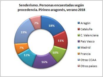 Senderismo. Personas encuestadas según procedencia. Pirineo Aragonés, verano 2018