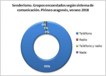 Senderismo. Grupos encuestados según llevan teléfono. Pirineo Aragonés, verano 2018