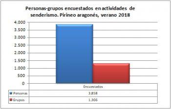Senderismo. Grupos y personas encuestadas. Pirineo Aragonés, verano 2018