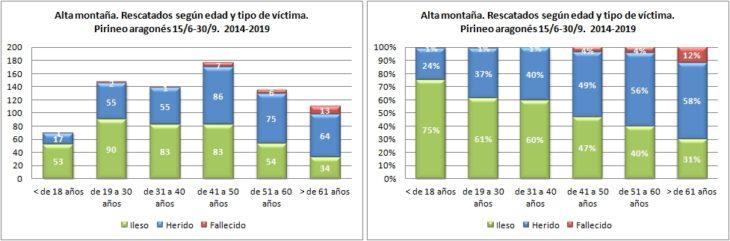Alta montaña. Rescatados según edad y tipo de víctima. 15/6 -30/9 de 2014 a 2019. Datos GREIM