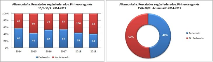 Alta montaña. Rescatados según federado. 15/6 -30/9 de 2014 a 2019. Datos GREIM