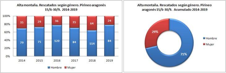 Alta montaña. Rescatados según género. 15/6 -30/9 de 2014 a 2019. Datos GREIM