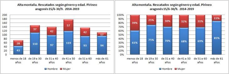 Alta montaña. Rescatados según género y edad. 15/6 -30/9 de 2014 a 2019. Datos GREIM