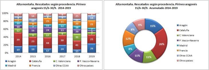 Alta montaña. Rescatados según la procedencia. 15/6 -30/9 de 2014 a 2019. Datos GREIM
