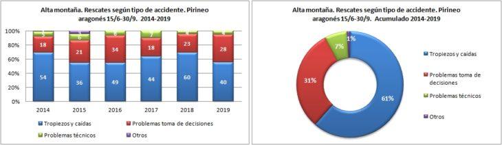 Alta montaña. Rescates según el tipo de accidente. 15/6 -30/9 de 2014 a 2019. Datos GREIM