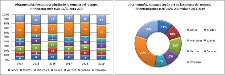Alta montaña. Rescates según el día de la semana. 15/6 -30/9 de 2014 a 2019. Datos GREIM