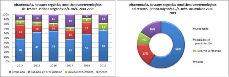Alta montaña. Rescates según las condiciones metoerológicas. 15/6 -30/9 de 2014 a 2019. Datos GREIM