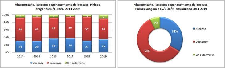 Alta montaña. Rescates según el momento del rescate. 15/6 -30/9 de 2014 a 2019. Datos GREIM