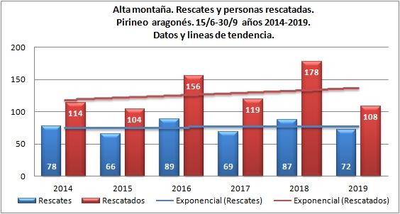 Alta montaña y rescates en Pirineo. Junio-octubre de 2014 a 2019. Datos GREIM