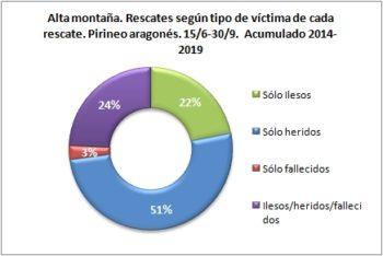 Alta montaña. Rescates según el tipo de víctima. 15/6 -30/9 de 2014 a 2019. Datos GREIM