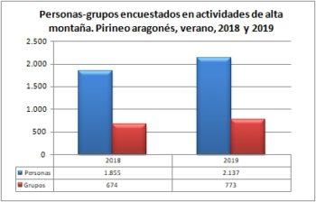 Alta montaña. Grupos y personas encuestadas. Pirineo Aragonés, verano 2018-2019