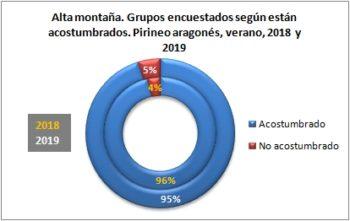 Alta montaña. Grupos encuestados según están acostumbrados. Pirineo Aragonés, verano 2019