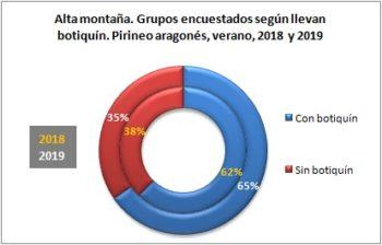 Alta montaña. Grupos encuestados según llevan botiquín. Pirineo Aragonés, verano 2019
