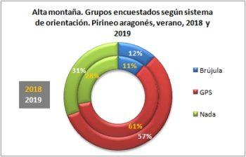 Alta montaña. Grupos encuestados según llevan brújula o GPS. Pirineo Aragonés, verano 2019