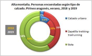 Alta montaña. Personas encuestadas según tipo de calzado. Pirineo Aragonés, verano 2019