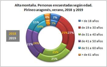 Alta montaña. Personas encuestadas según edad. Pirineo Aragonés, verano 2019