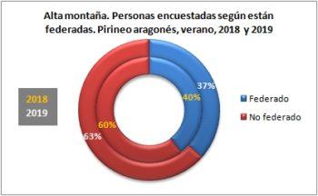 Alta montaña. Personas encuestadas según están federadas. Pirineo Aragonés, verano 2019