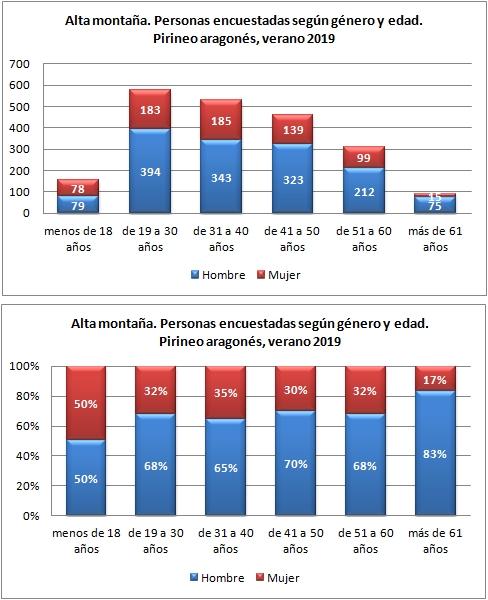 Alta montaña. Personas encuestadas según género y edad. Pirineo Aragonés, verano 2019