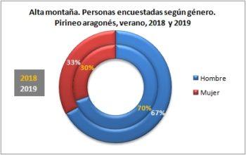 Alta montaña. Personas encuestadas según género. Pirineo Aragonés, verano 2019