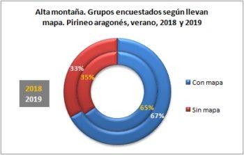 Alta montaña. Grupos encuestados según llevan mapa. Pirineo Aragonés, verano 2019