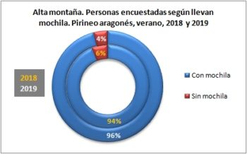 Alta montaña. Personas encuestadas según llevan mochila. Pirineo Aragonés, verano 2019