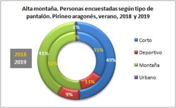 Alta montaña. Personas encuestadas según tipo de pantalón. Pirineo Aragonés, verano 2019