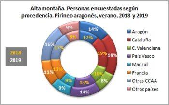 Alta montaña. Personas encuestadas según procedencia. Pirineo Aragonés, verano 2019