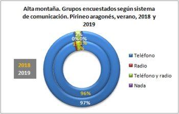 Alta montaña. Grupos encuestados según llevan teléfono. Pirineo Aragonés, verano 2019
