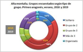 Alta montaña. Grupos encuestados según tipo de grupo. Pirineo Aragonés, verano 2019