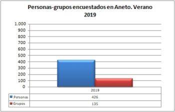Aneto. Grupos y personas encuestadas. Verano 2019