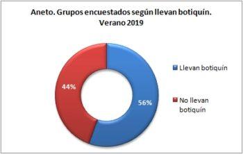 Aneto. Grupos encuestados según llevan botiquín. Verano 2019