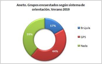 Aneto. Grupos encuestados según llevan brújula o GPS. Verano 2019