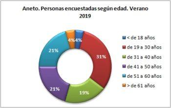 Aneto. Personas encuestadas según edad. Verano 2019