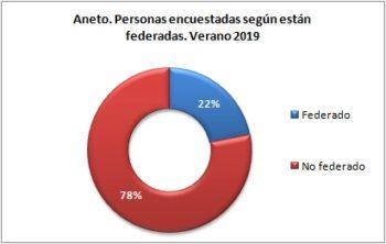Aneto. Personas encuestadas según están federadas. Verano 2019