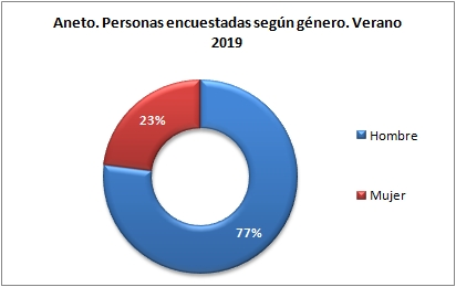 Aneto. Personas encuestadas según género. Verano 2019