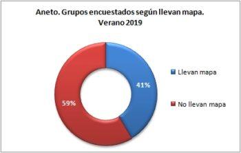 Aneto. Grupos encuestados según llevan mapa. Verano 2019