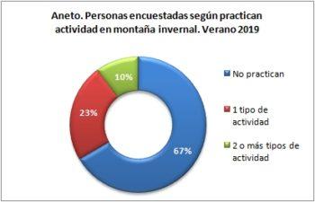 Aneto. Personas encuestadas según disciplina de actividad invernal. Verano 2019