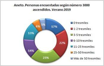 Aneto. Personas encuestadas según número de tresmiles ascendidos. Verano 2019
