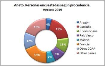 Aneto. Personas encuestadas según procedencia. Verano 2019