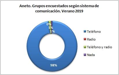 Aneto. Grupos encuestados según llevan teléfono. Verano 2019