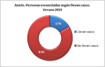 Aneto. Personas encuestadas según llevan casco. Verano 2019