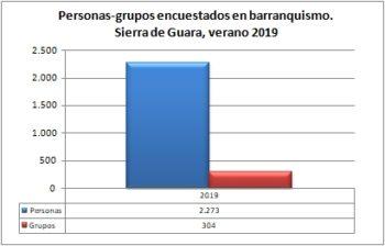 Barranquismo. Grupos y personas encuestadas. Sierra de Guara, verano de 2019